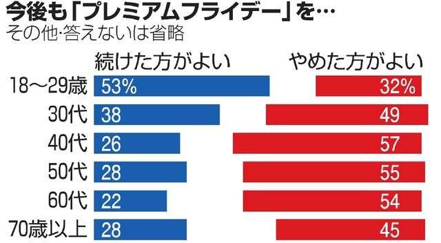 プレミアムフライデー「効果なし」76% 朝日世論調査:朝日新聞デジタル