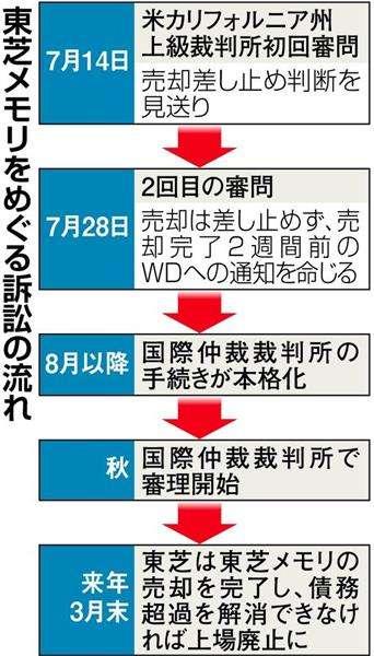 【東芝危機】米裁判所、WDの訴え認めず 半導体売却、仲裁裁に持ち越し 訴訟リスクなお  - 産経ニュース