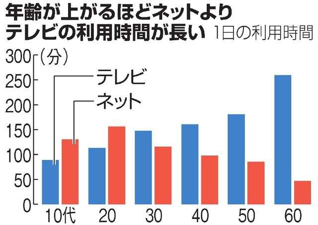 10代と20代、TVよりネット 視聴時間、16年調査