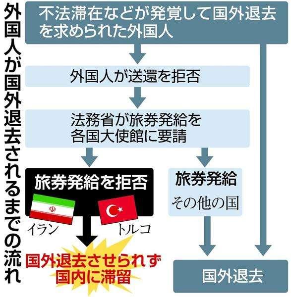 国外退去の旅券、イランとトルコ大使館が発給拒否 日本に不法滞在、数百人 - 産経ニュース