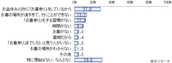 お盆に墓参りするのは「5人に1人」…日本人はお盆を失い、かわりに