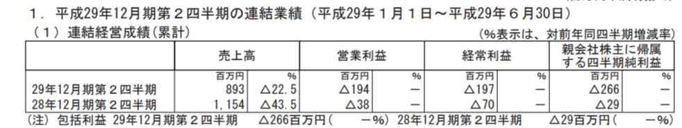 AppBank、最終赤字は2億6600万円 通期予想も赤字転落へ - ITmedia NEWS