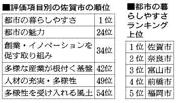 「暮らしやすさ」1位は佐賀市 野村総研100都市比較:朝日新聞デジタル