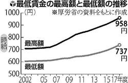 最低賃金が改定 地域格差さらに拡大し橋1本渡れば月給3万円増も