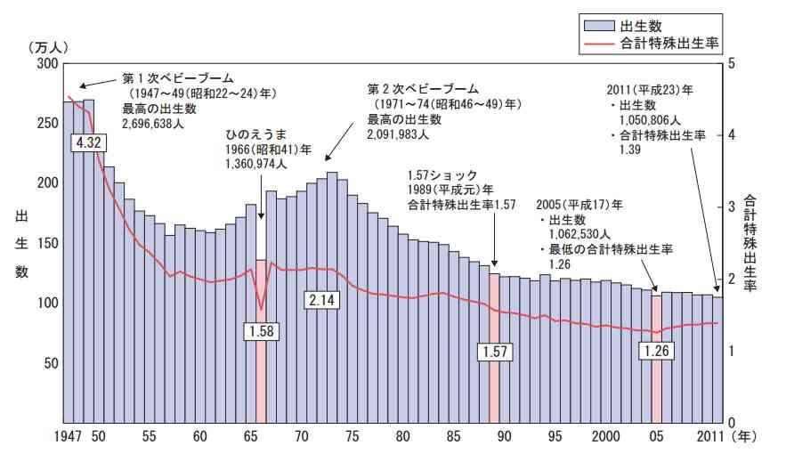 日本の「無子高齢化」は、政府が非常事態宣言を出すべき深刻度