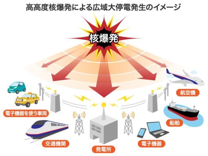 北朝鮮の脅威はミサイルだけではない…上空で核爆発を起こし都市機能を破壊する「電磁パルス攻撃」