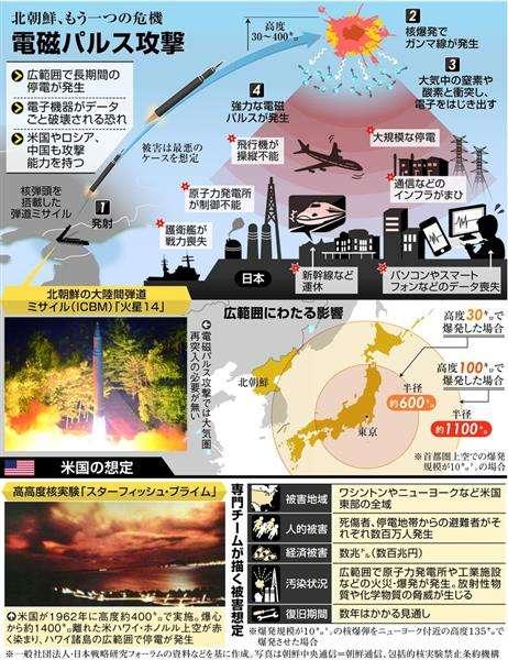 【クローズアップ科学】「電磁パルス攻撃」の脅威 上空の核爆発で日本全土が機能不全に(1/3ページ) - 産経ニュース