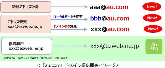 au、メールドメイン変更 「ezweb.ne.jp」→「au.com」に - ITmedia NEWS