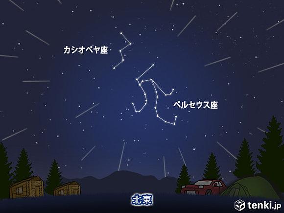 今夜、ペルセウス座流星群の活動がピーク!