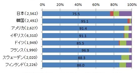 データえっせい: 女子生徒の専業主婦希望率の国際比較