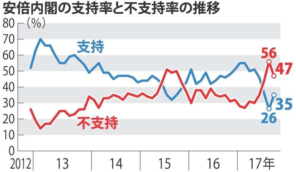 <毎日新聞世論調査>内閣支持9ポイント増35% (毎日新聞) - Yahoo!ニュース