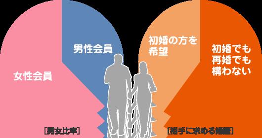 【8月】婚活総合トピ