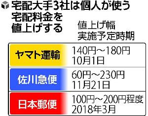 日本郵便が来年3月からゆうパックを値上げへ