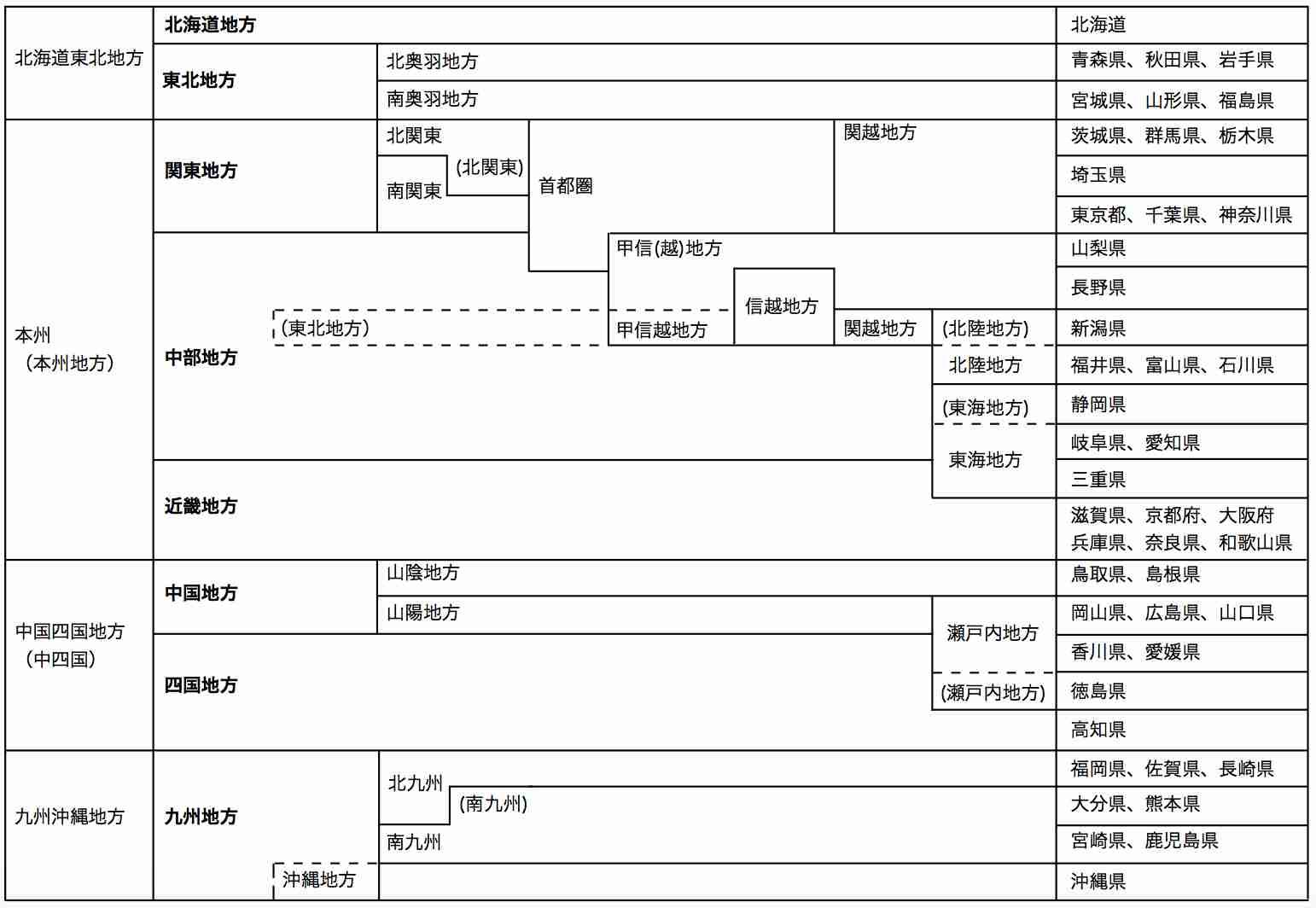 新潟県は「何地方」?NHK「北陸・新潟県・東北」報道でまた議論が…