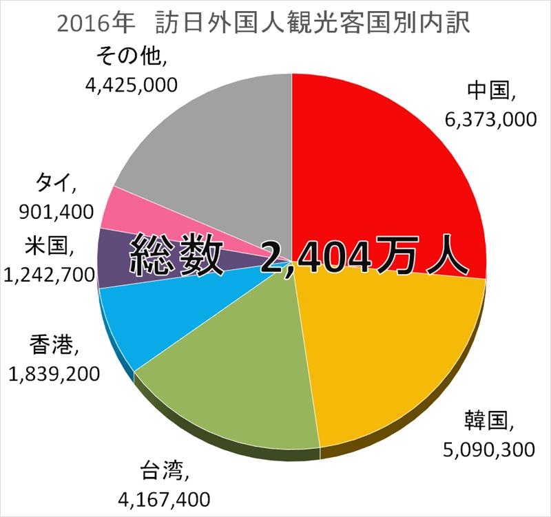 (沖縄)中国人観光客は料金10倍 レンタル業者が看板、批判で撤去