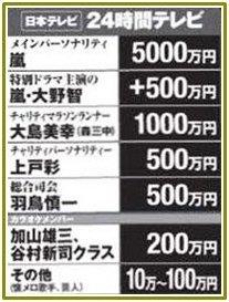 """『24時間テレビ』ランナーのギャラはいくら? ブルゾンちえみは500万円程度との噂、さらに""""ご褒美""""も"""