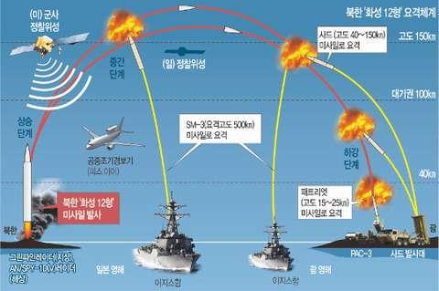 【韓国の反応】みずきの女子知韓宣言(´∀`*) : 【韓国の反応】韓米日、北のミサイル脅威で「MD協調」加速→韓国人「本当に韓米日共同対応? 図を見ると韓国の役割なんてないけど?!」「ただの米日協調にしか見えない…」