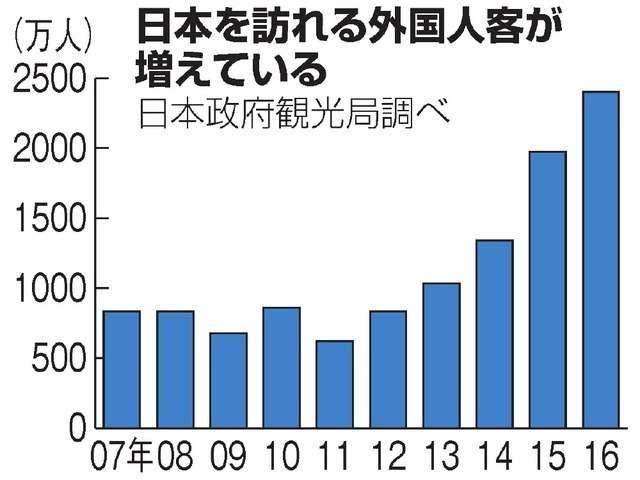 訪日観光客、3割旅行保険入らず 医療費払えぬケースも (朝日新聞デジタル) - Yahoo!ニュース