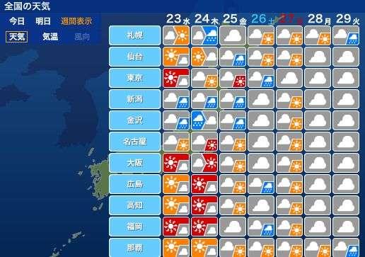 2週間ぶりに35度以上の猛暑日が予想 各地で猛烈な暑さに
