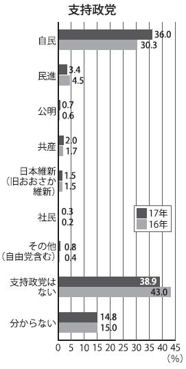 東大新入生アンケート2017② 支持政党は自民36%、民進3.4% 無支持は4%減 - 東大新聞オンライン