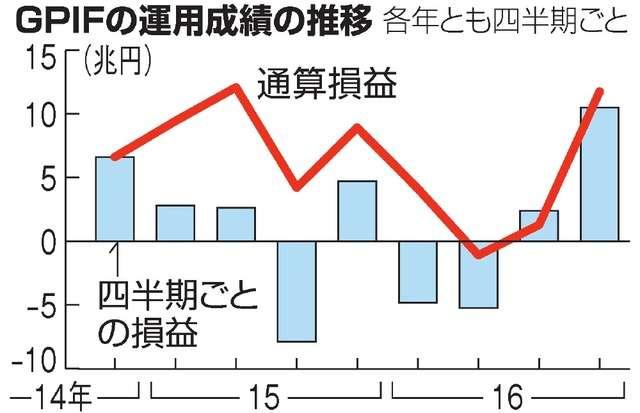 公的年金の運用益10兆円超 株高で過去最高の黒字額に:朝日新聞デジタル