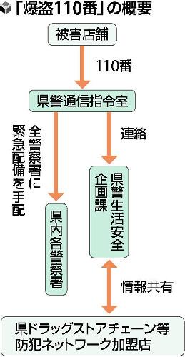 外国人ら犯行「爆盗」急増、ドラッグストア被害 : 社会 : 読売新聞(YOMIURI ONLINE)