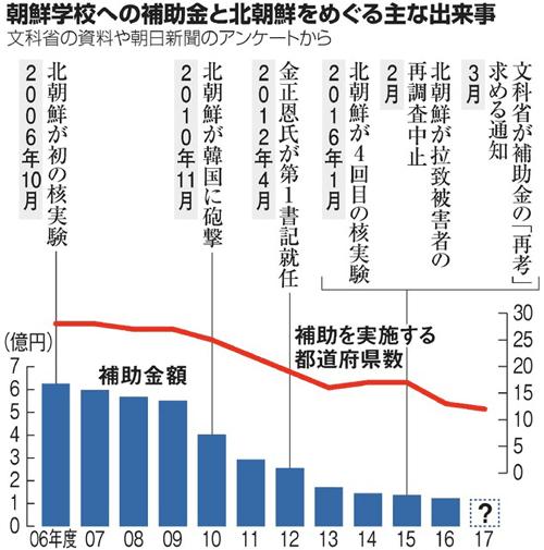 特定アジアニュース : 朝鮮学校補助金、今年度の予算計上は12道府県(リスト有)!