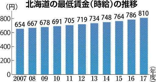 母子家庭 月30万円必要 健康で文化的な生活送るため 道労連が最低生計費試算 (北海道新聞) - Yahoo!ニュース