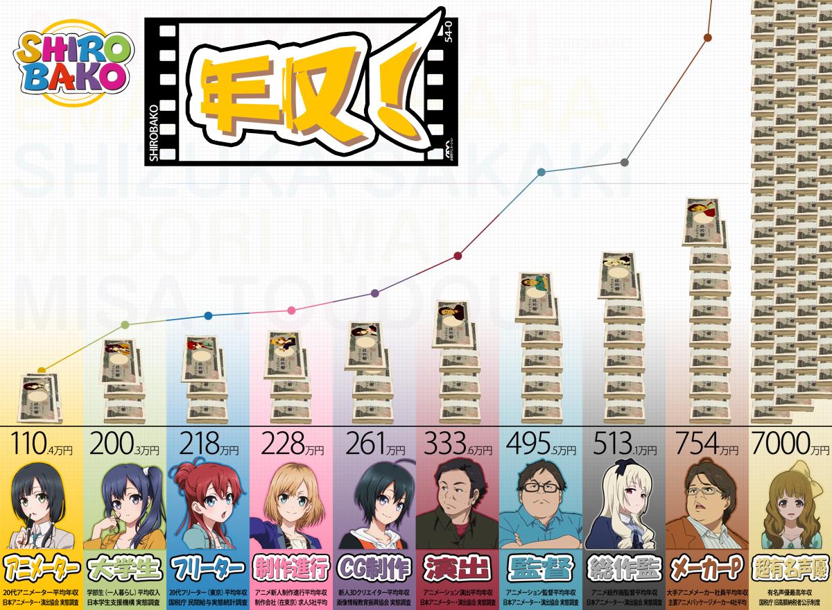 「日本アニメ視聴の9割以上は日本以外の国」 世界最大の映像配信サービスNetflixが明かす