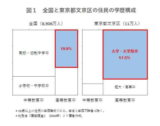 子の学力は親の経済力より、親の学歴が影響 | 舞田敏彦のデータで読み解くDUALな疑問 | 日経DUAL