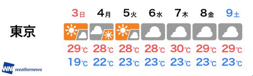 東京で16.9℃…思わず鳥肌!2ヶ月半ぶりの肌寒さ