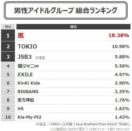 韓国人「日本人56万人が投票した好きな男性アイドルランキングでBIGBANG、東方神起がランクイン!」→「東方神起すごすぎ」 : 海外の反応 お隣速報