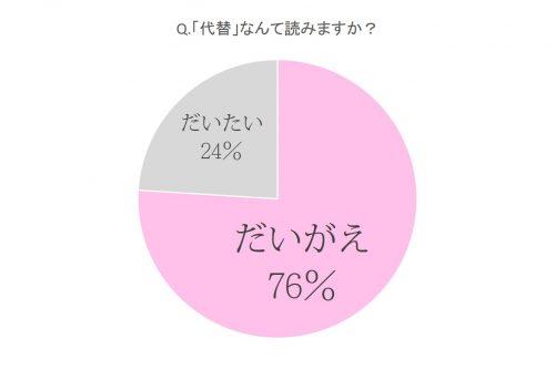 「代替」の正確な読み方、答えられますか?なんと女子の7割近くが不正解!
