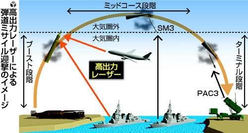 レーザーでミサイル迎撃、発射直後に照射し破壊 : 政治 : 読売新聞(YOMIURI ONLINE)