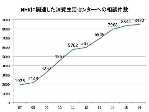 NHK受信料、消費生活センターへの相談10年間で「5万5千件」…裁判記録から判明 - 弁護士ドットコム