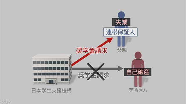 """""""奨学金破産""""追い詰められる若者と家族"""