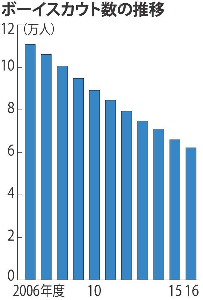 <ボーイスカウト>危機! 10年で半減、6万人に (毎日新聞) - Yahoo!ニュース