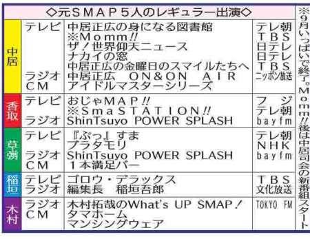 SMAP、東京パラで再結集も 5人の意思でサポーター再就任可能 (スポニチアネックス) - Yahoo!ニュース
