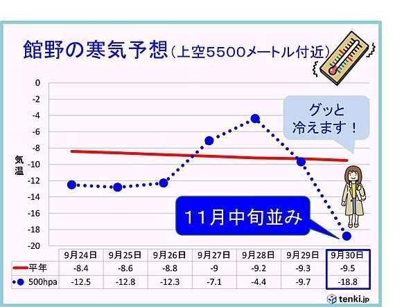 1週間後 11月中旬並みの寒気 関東(tenki.jp) - goo ニュース