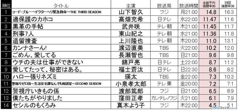 『コード・ブルー』夏ドラマ全話平均視聴率1位!2位『過保護のカホコ』・3位『黒革の手帖』