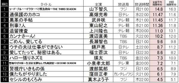 『コード・ブルー』夏ドラマ全話平均1位! 2位『カホコ』・3位『黒革の手帖』 | マイナビニュース