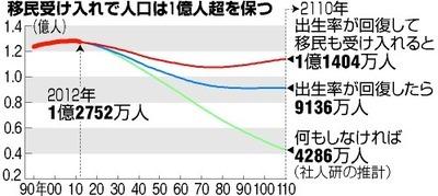 """""""日本の大転換""""毎年20万人の移民受け入れへ!政府が本格検討開始"""