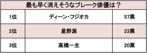 ディーン・フジオカ、星野源、高橋一生…「最も早く消えるのは誰か?」女性100人に調査!!