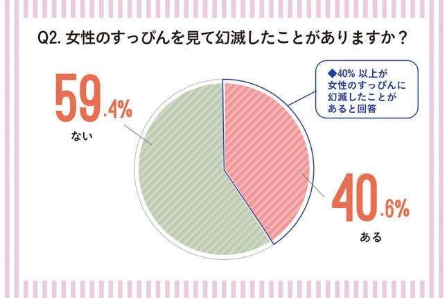 男性4割が「すっぴん」に幻滅経験アリ...「想像以上にシミやシワが目立つ」
