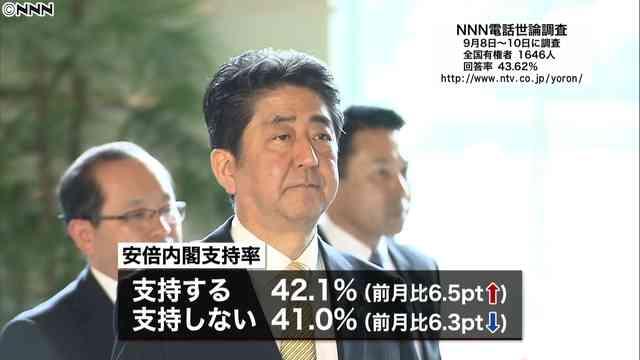 安倍内閣支持率42.1% 不支持を上回る