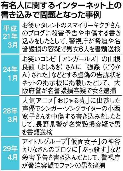 西田敏行さんの中傷、ネットで拡散 容疑の男女3人を書類送検 - 産経ニュース