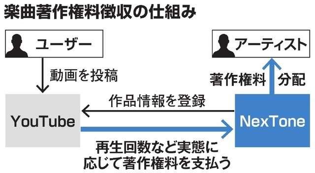 YouTubeから再生数に応じ著作権料 楽曲管理会社 (朝日新聞デジタル) - Yahoo!ニュース