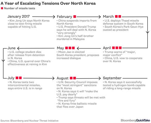 プーチン大統領、北朝鮮への制裁強化を拒否-中国と歩調合わせる - Bloomberg