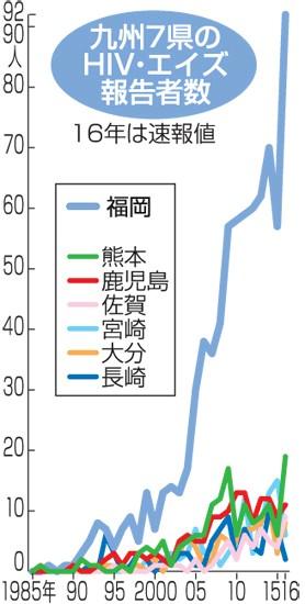 九州でエイズ感染急増 16年福岡は61%増 佐賀、熊本過去最多 - 西日本新聞