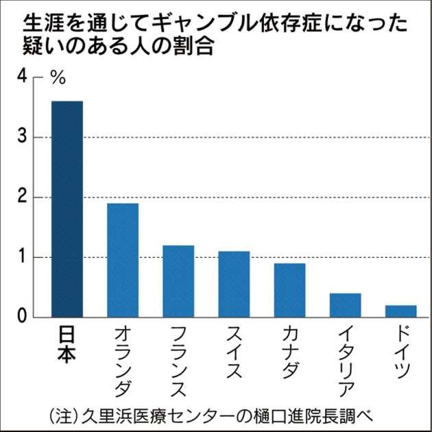 ギャンブル依存症疑い3.6% 既往含む、諸外国より高率  17年度厚労省調査